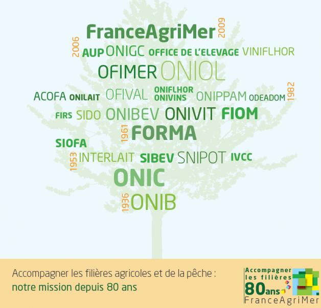 Couverture plaquette 80 ans FranceAgriMer