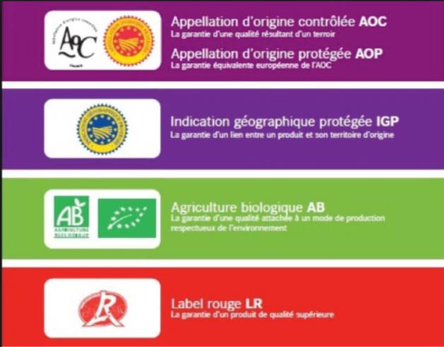 Les signes officiels de qualité en agriculture